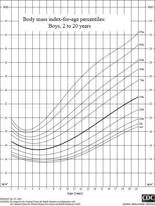 BMI kinderen jongens curve