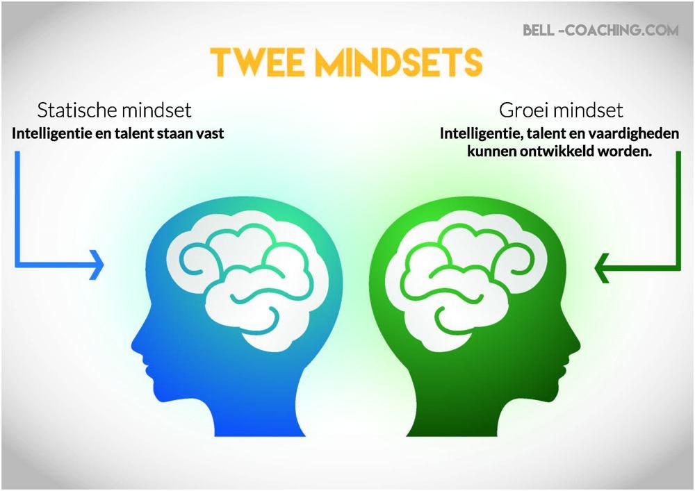 statische mindset vs groeimindset