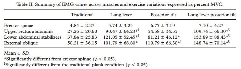 Het effect van Plank oefening variaties