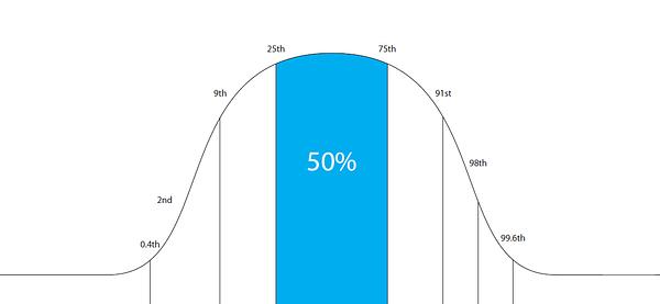 BMI curve kind