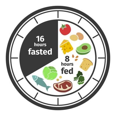 afvallen intermittent fasting if dieet