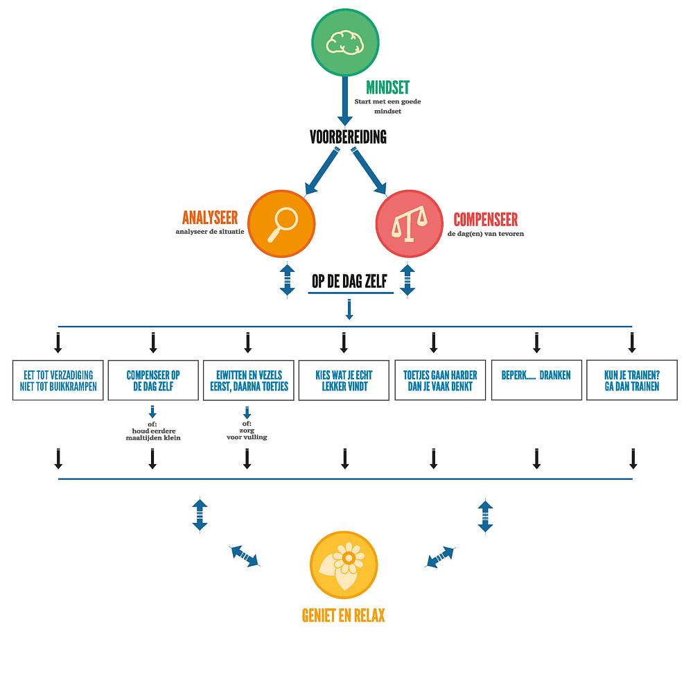 Infographic_mindset feestdagen
