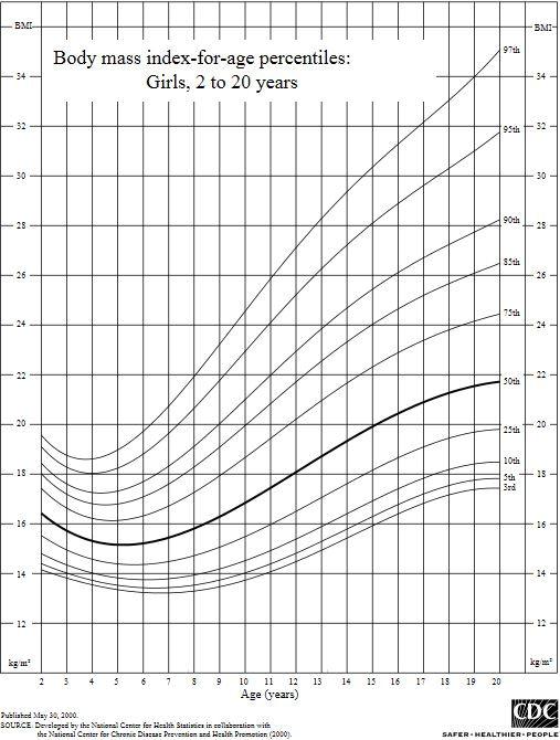 BMI kinderen meisjes curve